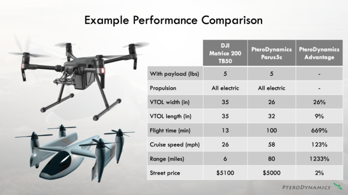 Comparison of performance metrics of the Transwing Parus5c as compared to the otherwise most performant VTOL aircraft in the world with a similar size and payload, the DJI Matrice 200 with its highest capacity TB50 battery pack.